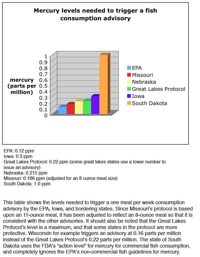 Mercury levels in fish 2015 chart consumer reports for Mercury levels in fish chart