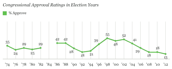Congressional Approval 2012
