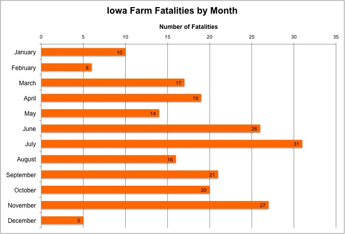 Source: Iowa Fatality Assessment & Control Evaluation Program