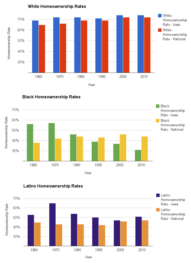 Homeownership-Rates-Graphic