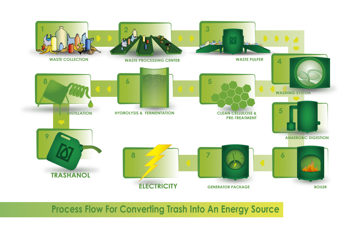 This diagram, derived from one produced by the Fiberight company, shows the process used by the company to turn garbage into a fuel source.