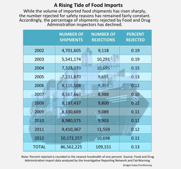 A-Rising-Tide-of-Food-Imports1