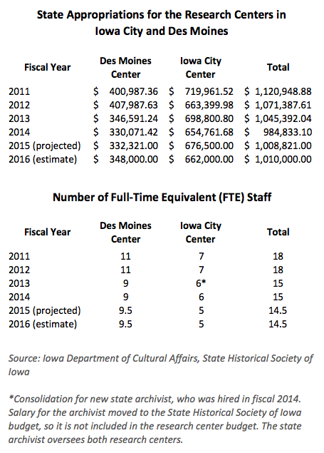 Combined budgets and staffing have decreased at the state research centers over the past few years, although fiscal years 2015 and 2016 could see a slight uptick in funding.