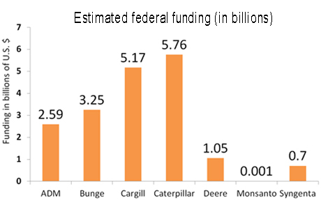 Estimated totals of federal funding through grants, subsidies, tax breaks and loans for seven agribusinesses since 2000. Data source: Good Jobs First