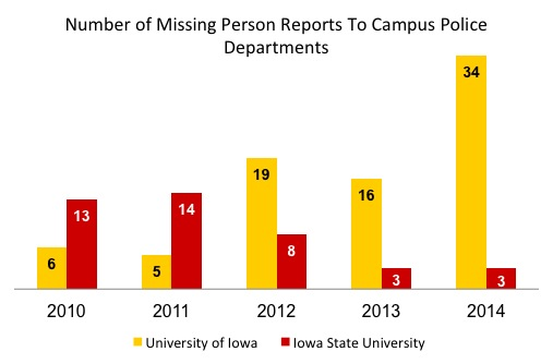 Source: University of Iowa Department of PUblic Safety Annual Report 2014 and Rob Bowers, associate director and deputy chief for the Iowa State University Police Department. Helen Haire, University of Northern Iowa chief of police and director of public safety, said the department did not keep data on missing person reports.