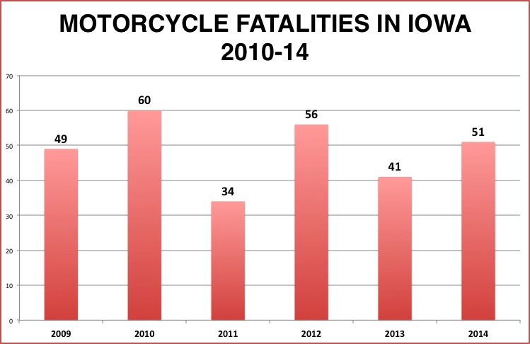 Source: Iowa Department of Transportation