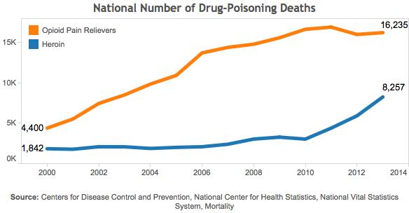 NationalOpioidDataTrends_600