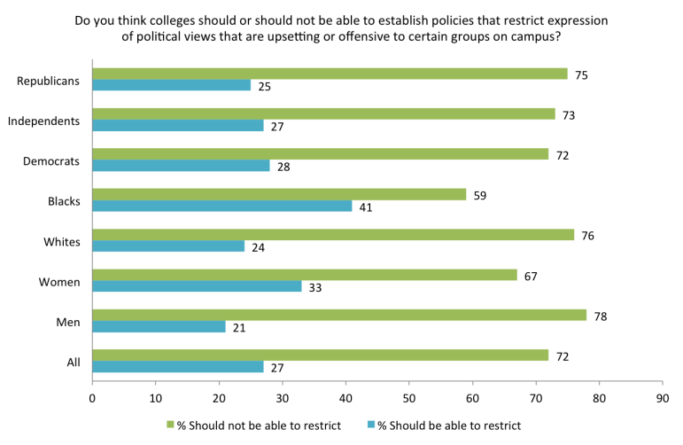 "Source: ""Free Expression on Campus: A Survey of U.S. College Students and U.S. Adults"" conducted by the John S. and James L. Knight Foundation, the Newseum Institute and Gallup. Chart shows only on the college student responses."