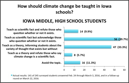 Source: IowaWatch/Tiger Hi-Line survey