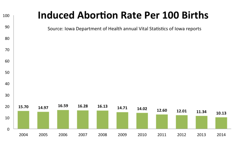 IowaAbortionRate