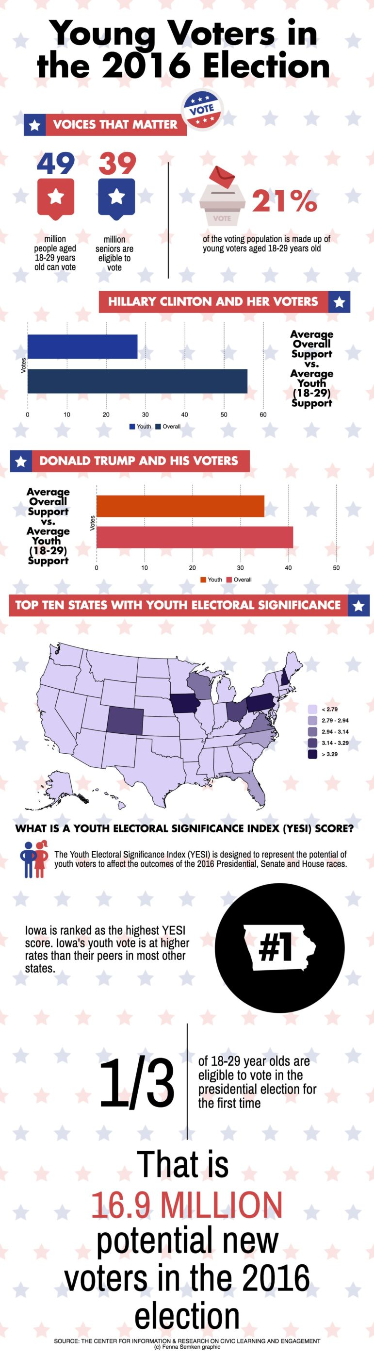 young-voters-iw_16881374_d7bf70ac4886843770e70d2176f4a5bc13102df1