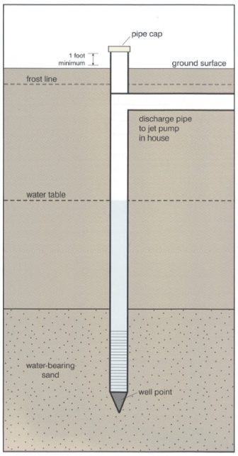 A typical sand-point well is shown in this Iowa Department of Natural Resources drawing.